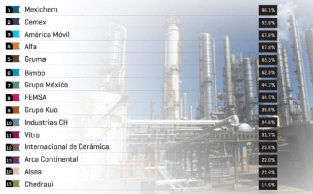 empresas mexicas globales