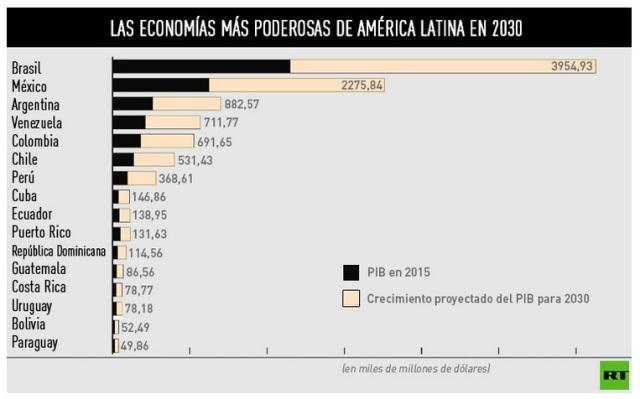 economias 20130 america l